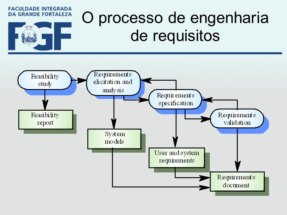 O processo de engenharia de requisitos