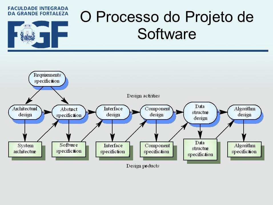 O Processo do Projeto de Software