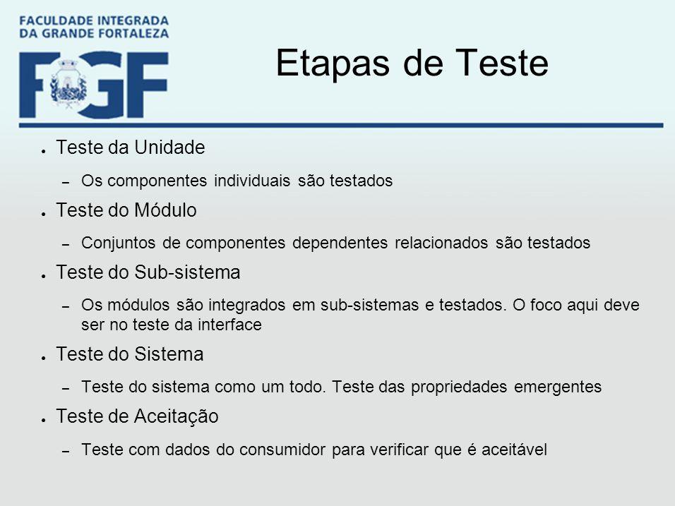 Etapas de Teste Teste da Unidade Teste do Módulo Teste do Sub-sistema