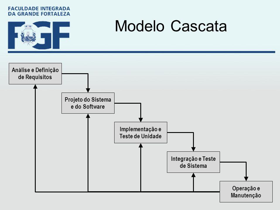 Modelo Cascata Análise e Definição de Requisitos