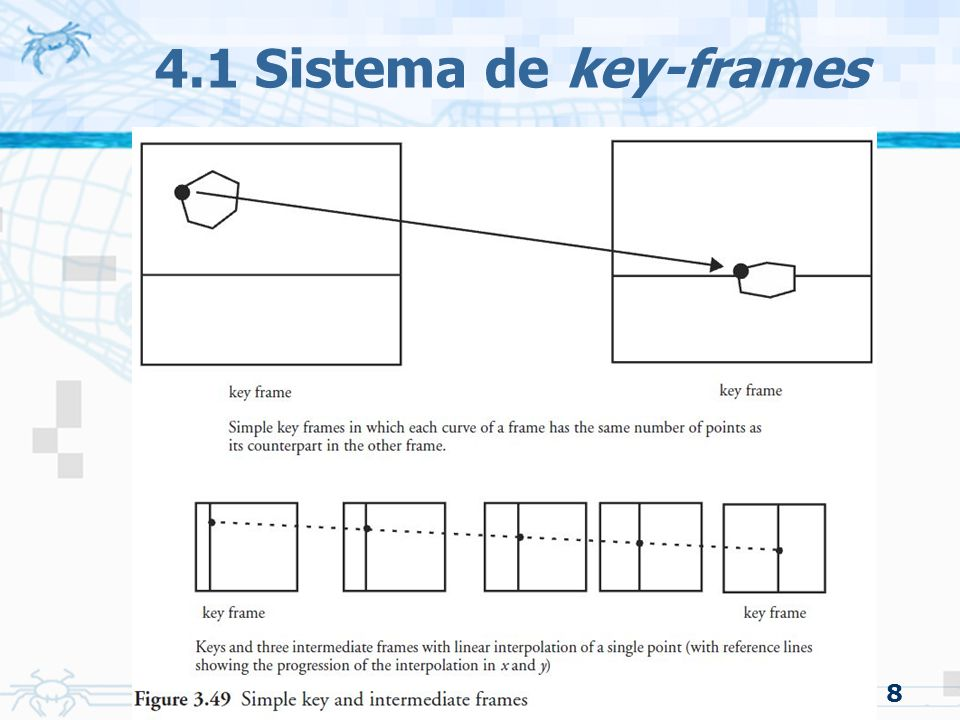 4.1 Sistema de key-frames 8