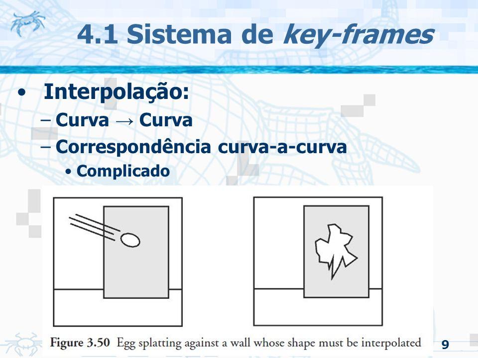 4.1 Sistema de key-frames Interpolação: Curva → Curva