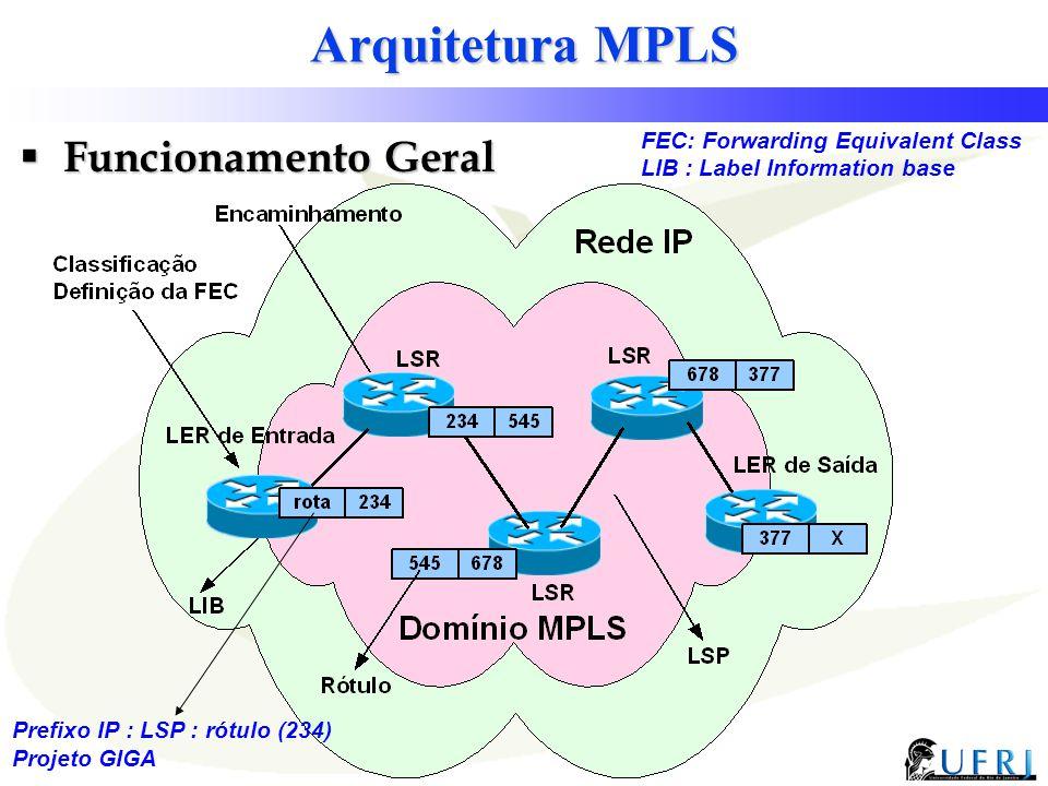 Arquitetura MPLS Funcionamento Geral FEC: Forwarding Equivalent Class