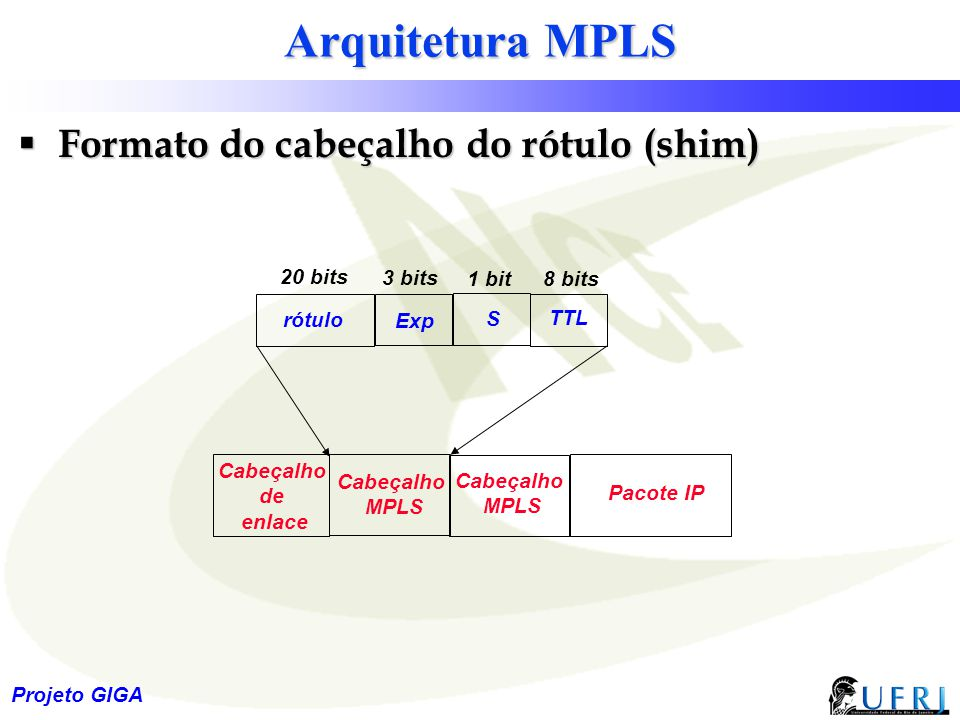 Arquitetura MPLS Formato do cabeçalho do rótulo (shim) 20 bits 3 bits