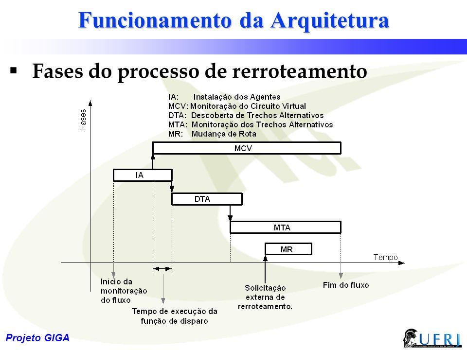 Funcionamento da Arquitetura