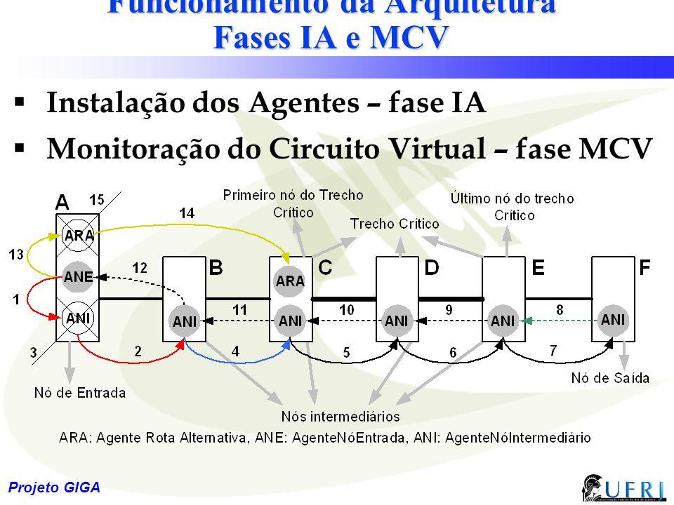 Funcionamento da Arquitetura Fases IA e MCV