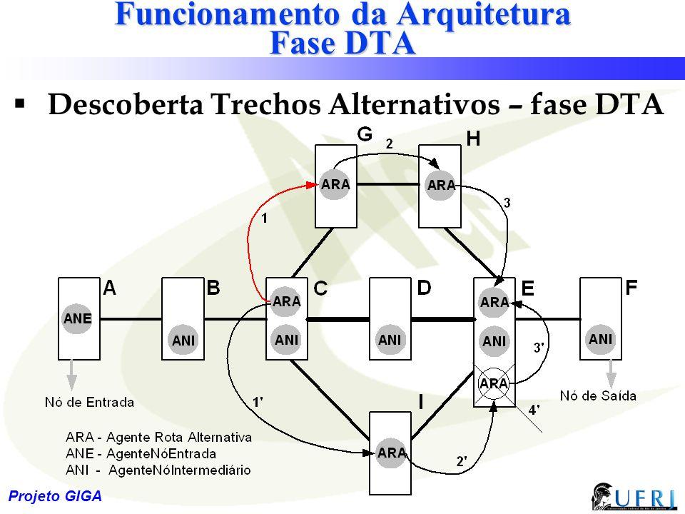 Funcionamento da Arquitetura Fase DTA