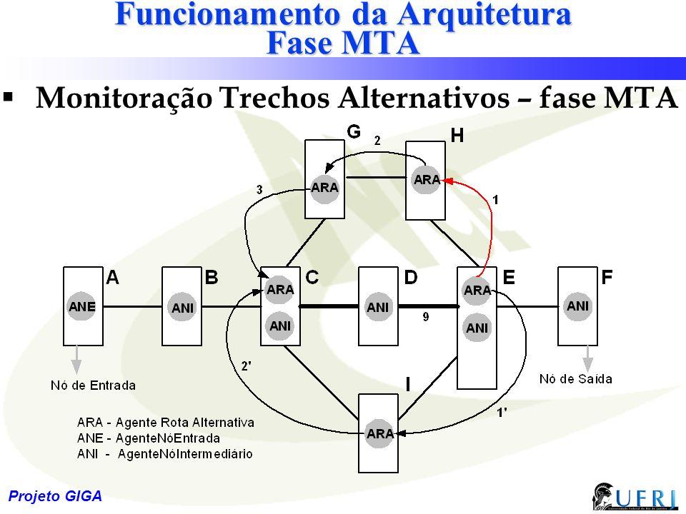 Funcionamento da Arquitetura Fase MTA