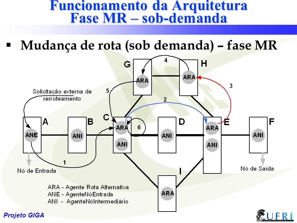 Funcionamento da Arquitetura Fase MR – sob-demanda