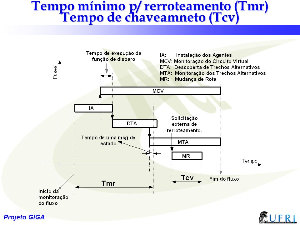 Tempo mínimo p/ rerroteamento (Tmr) Tempo de chaveamneto (Tcv)
