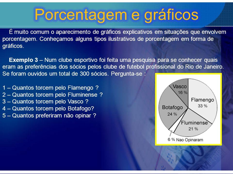 Porcentagem e gráficos