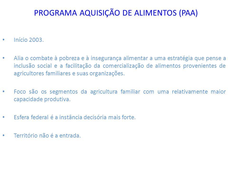 PROGRAMA AQUISIÇÃO DE ALIMENTOS (PAA)
