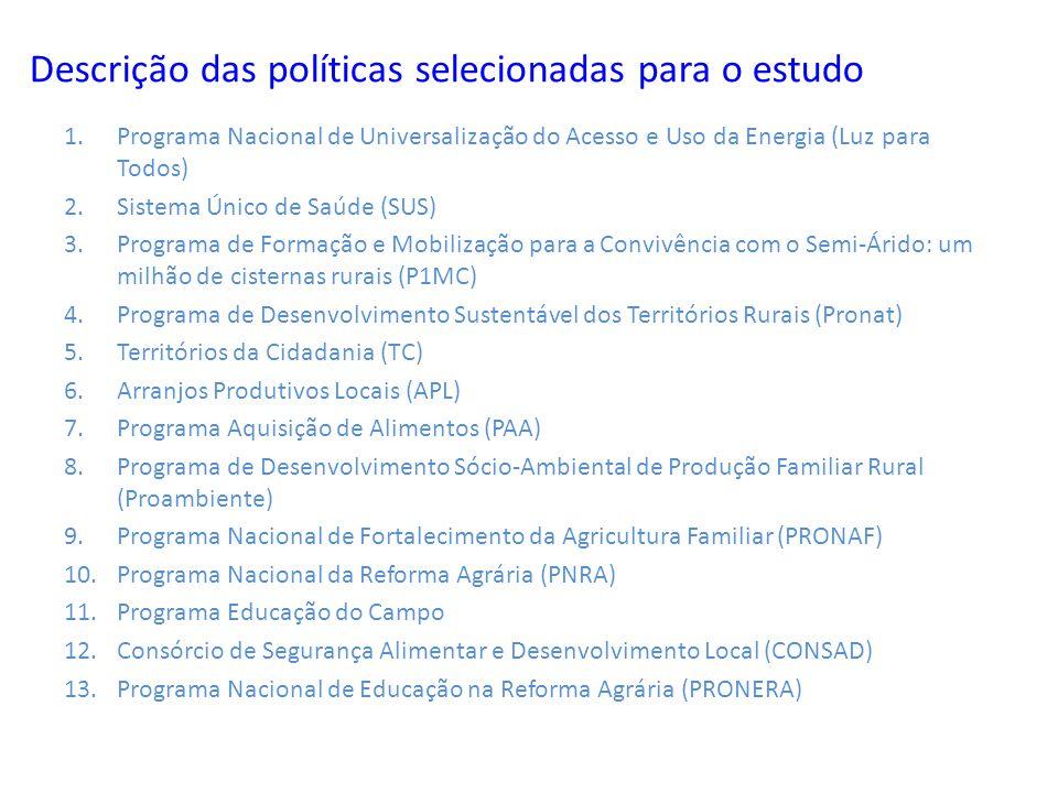 Descrição das políticas selecionadas para o estudo