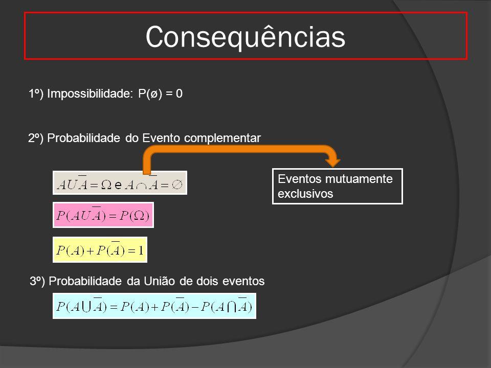 Consequências 1º) Impossibilidade: P(ø) = 0