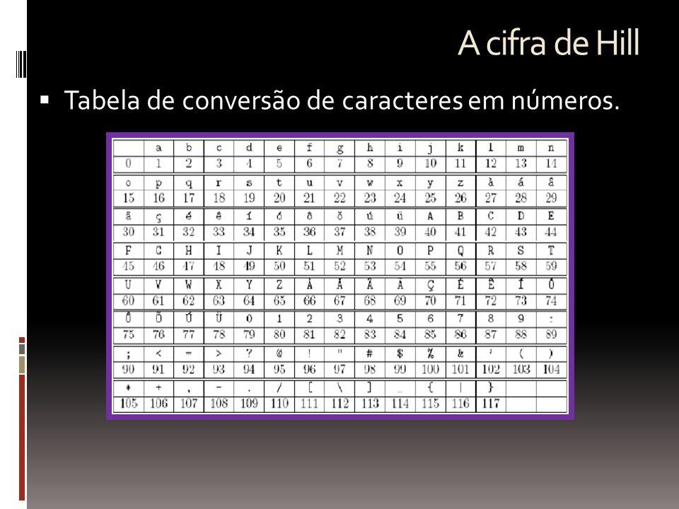A cifra de Hill Tabela de conversão de caracteres em números.