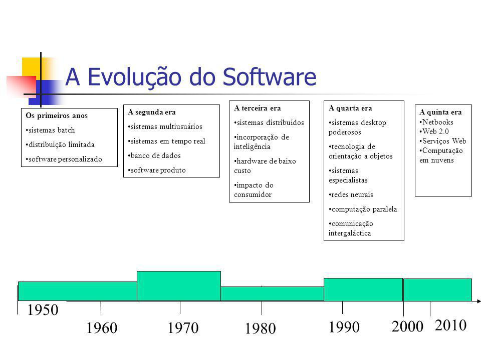 A Evolução do Software A terceira era. sistemas distribuídos. incorporação de inteligência. hardware de baixo custo.