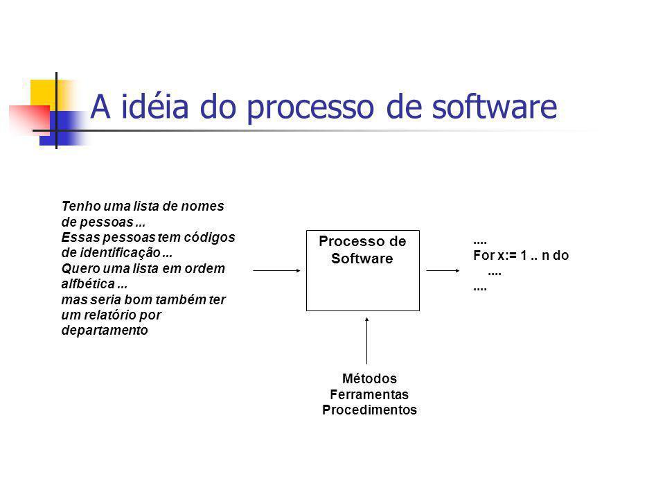A idéia do processo de software