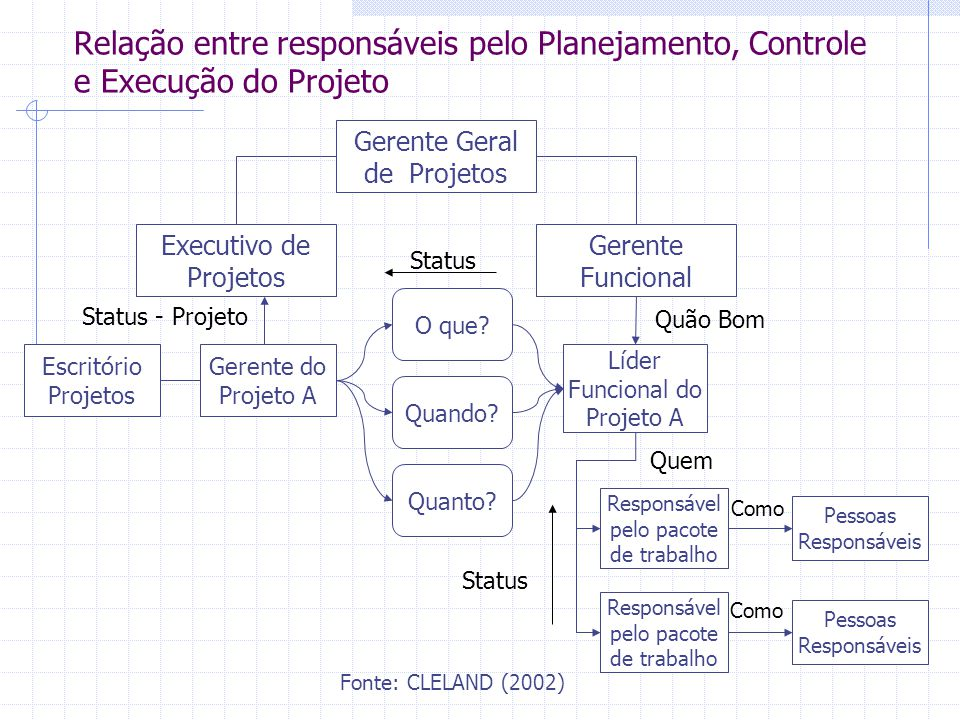 Relação entre responsáveis pelo Planejamento, Controle e Execução do Projeto