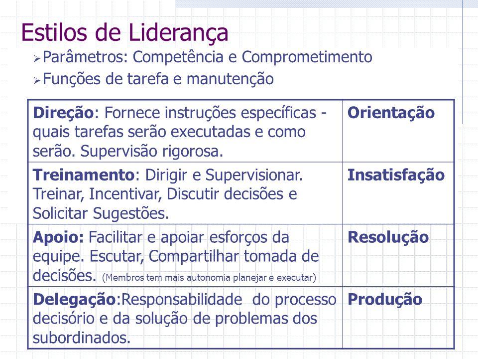 Estilos de Liderança Parâmetros: Competência e Comprometimento