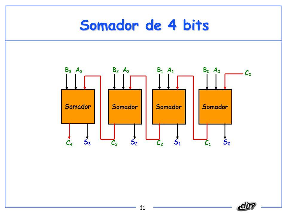 Somador de 4 bits B3 A3 B2 A2 B1 A1 B0 A0 C0 Somador Somador Somador