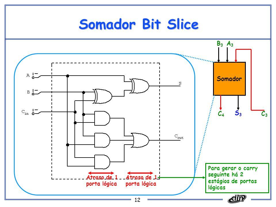 Somador Bit Slice B3 A3 Somador C4 S3 C3