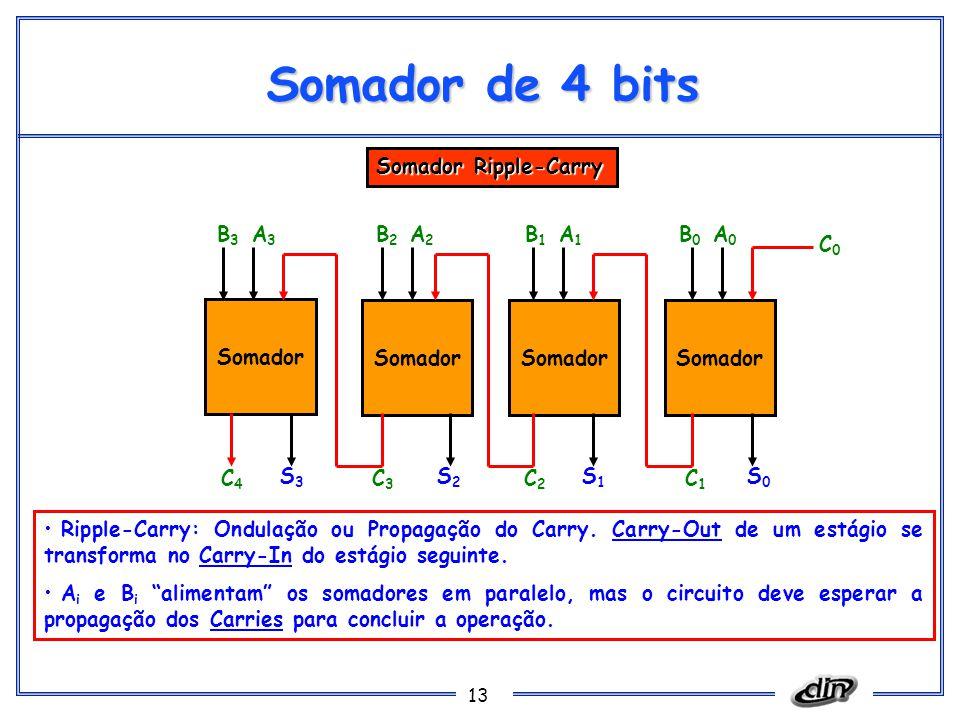 Somador de 4 bits Somador Ripple-Carry B3 A3 B2 A2 B1 A1 B0 A0 C0
