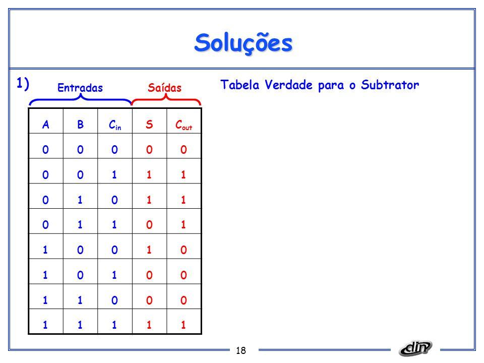 Soluções 1) Tabela Verdade para o Subtrator Entradas Saídas A B Cin S