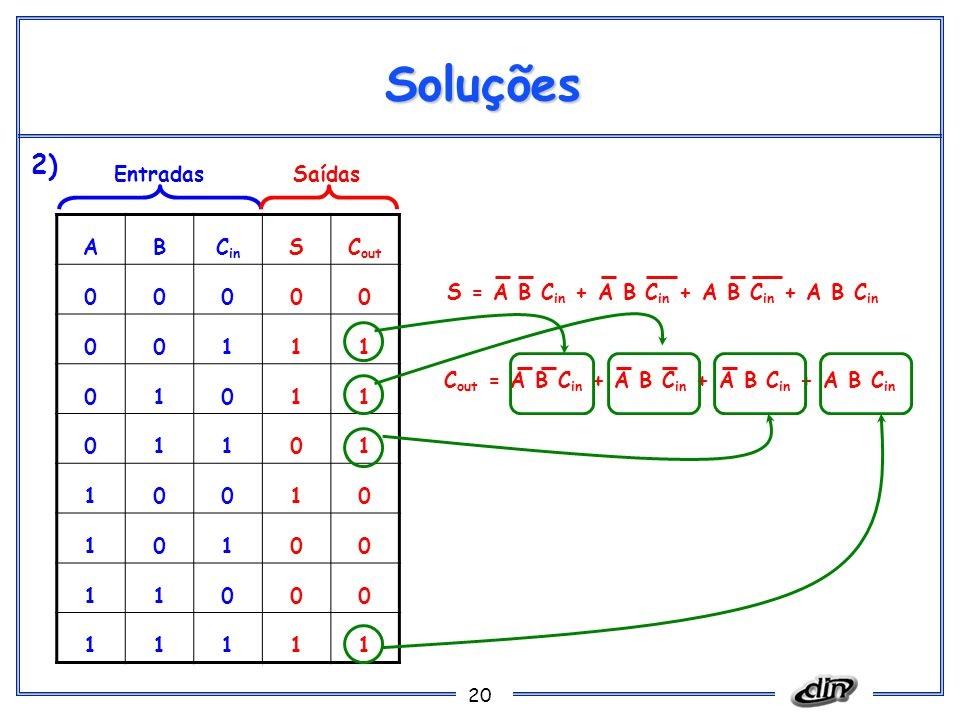 Soluções 2) Entradas Saídas A B Cin S Cout 1