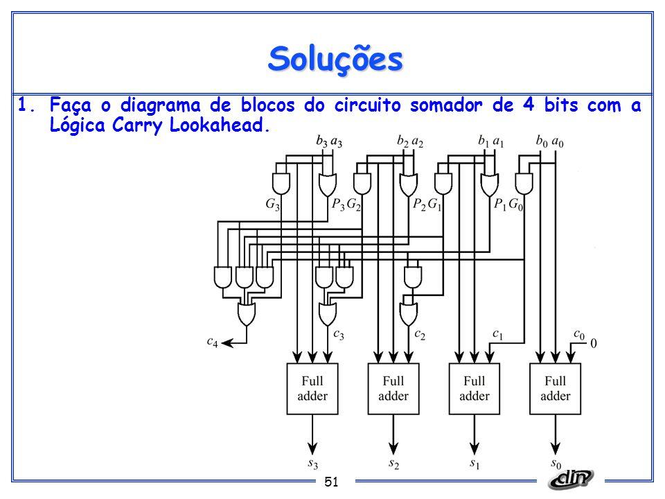 Soluções Faça o diagrama de blocos do circuito somador de 4 bits com a Lógica Carry Lookahead.