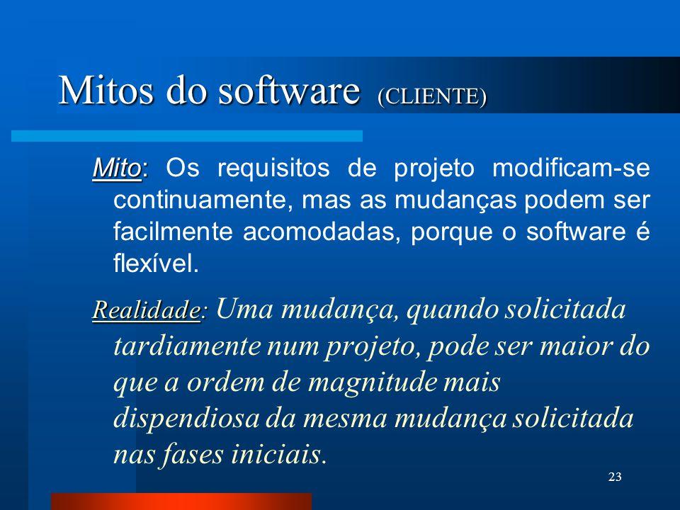 Mitos do software (CLIENTE)