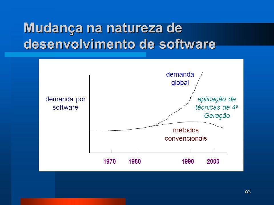 Mudança na natureza de desenvolvimento de software