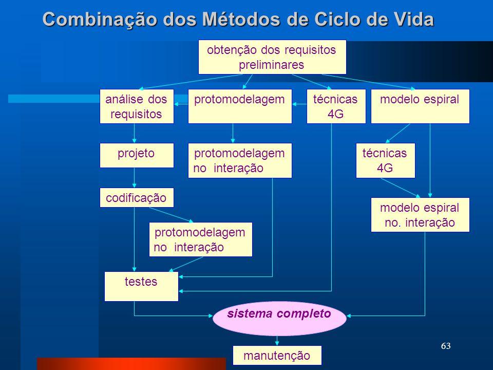 Combinação dos Métodos de Ciclo de Vida