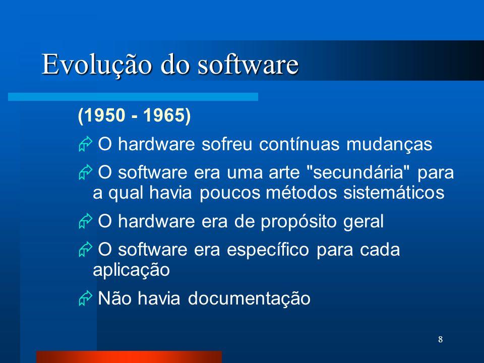 Evolução do software (1950 - 1965)