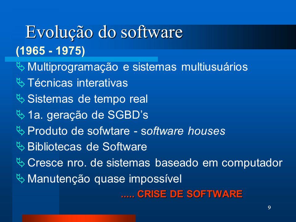 Evolução do software (1965 - 1975)