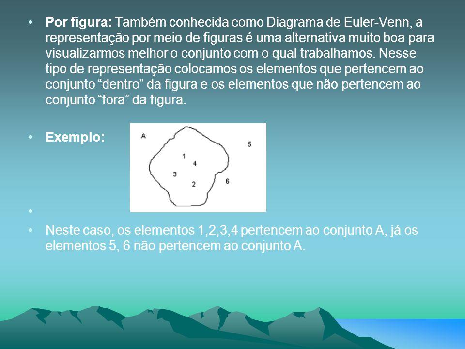Por figura: Também conhecida como Diagrama de Euler-Venn, a representação por meio de figuras é uma alternativa muito boa para visualizarmos melhor o conjunto com o qual trabalhamos. Nesse tipo de representação colocamos os elementos que pertencem ao conjunto dentro da figura e os elementos que não pertencem ao conjunto fora da figura.