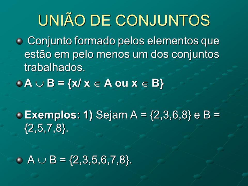 UNIÃO DE CONJUNTOS Conjunto formado pelos elementos que estão em pelo menos um dos conjuntos trabalhados.