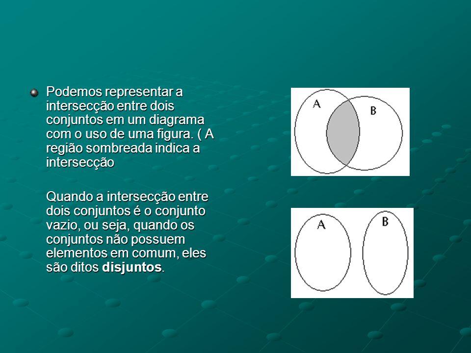 Podemos representar a intersecção entre dois conjuntos em um diagrama com o uso de uma figura. ( A região sombreada indica a intersecção