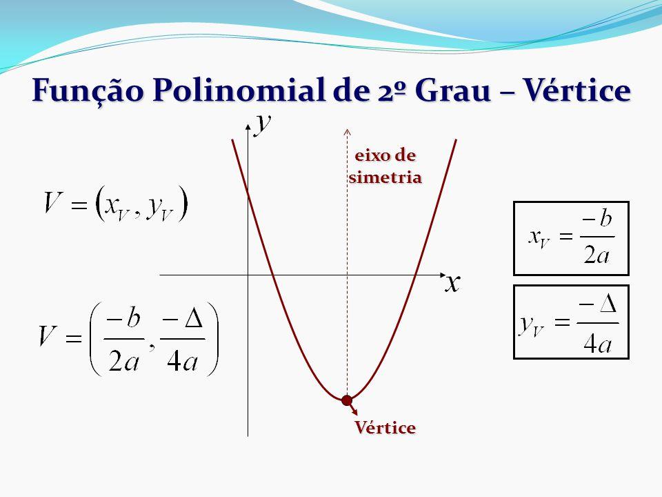 Função Polinomial de 2º Grau – Vértice