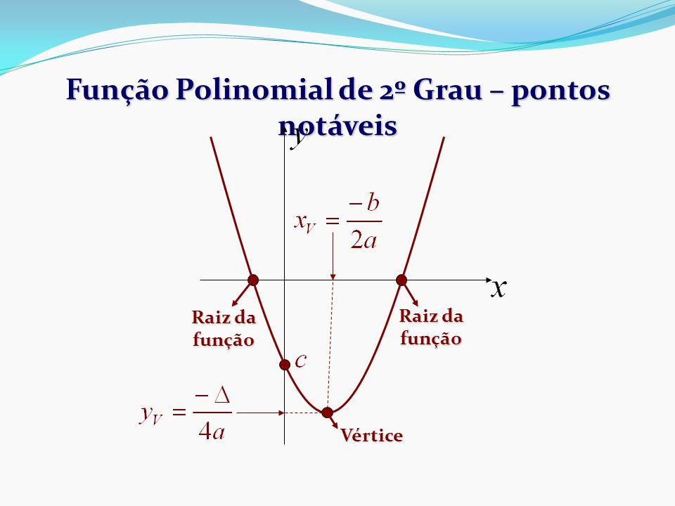 Função Polinomial de 2º Grau – pontos notáveis