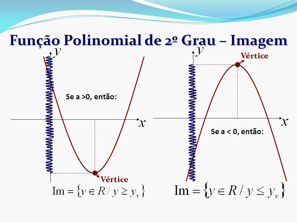 Função Polinomial de 2º Grau – Imagem