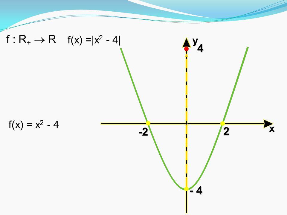 f : R+  R f(x) =|x2 - 4| x y 4 f(x) = x2 - 4 -2 2 - 4
