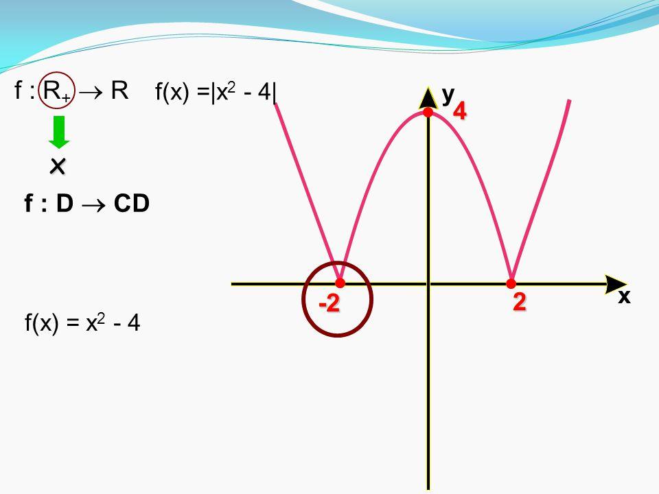 f : R+  R f(x) =|x2 - 4| x y 4 x f : D  CD -2 -2 2 2 f(x) = x2 - 4