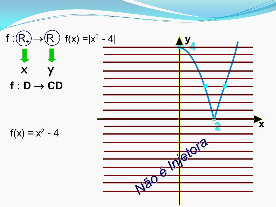 Não é Injetora x y f : R+  R 4 4 f : D  CD 2 2 2 f(x) =|x2 - 4| y x