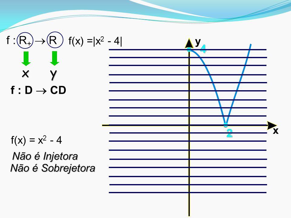 x y f : R+  R 4 4 f : D  CD 2 2 2 f(x) =|x2 - 4| y x f(x) = x2 - 4