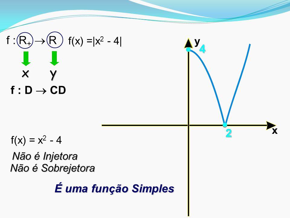 x y f : R+  R 4 4 f : D  CD 2 2 2 É uma função Simples