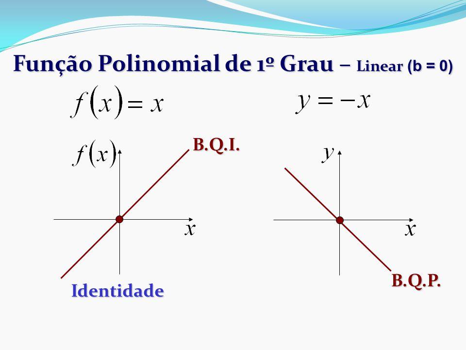 Função Polinomial de 1º Grau – Linear (b = 0)
