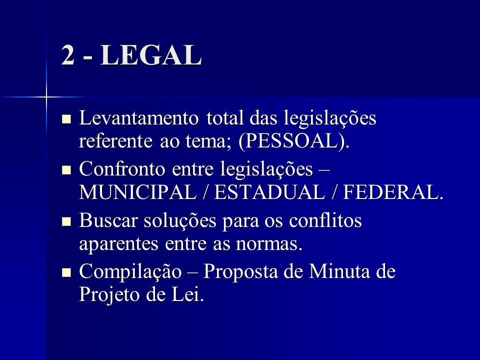 2 - LEGAL Levantamento total das legislações referente ao tema; (PESSOAL). Confronto entre legislações – MUNICIPAL / ESTADUAL / FEDERAL.