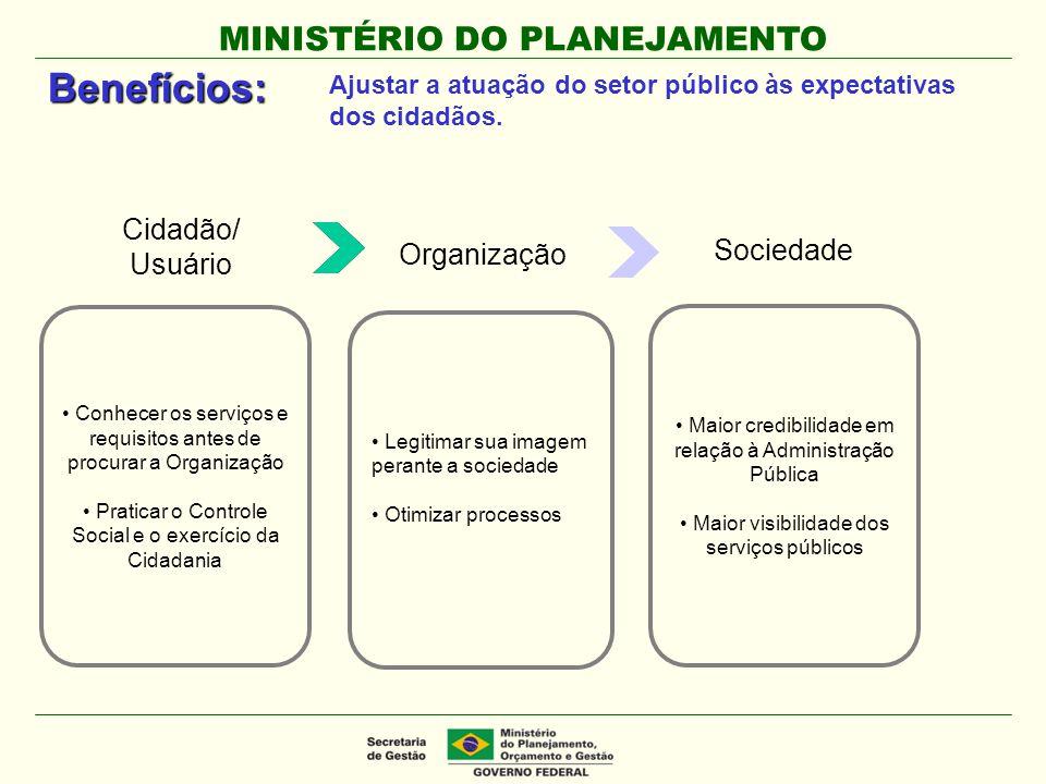 Benefícios: Cidadão/ Usuário Sociedade Organização