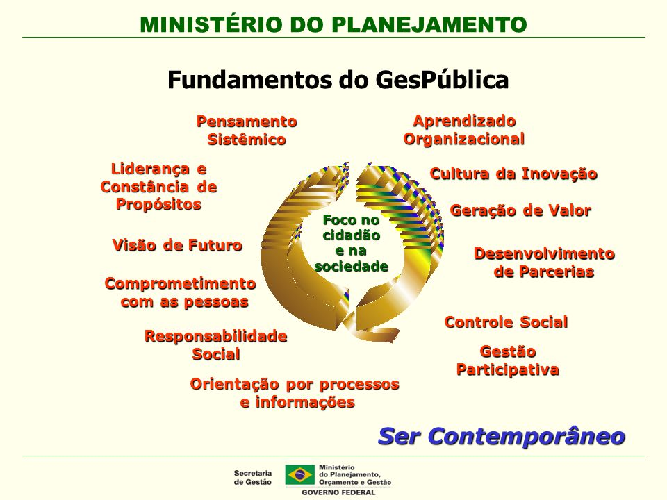 Fundamentos do GesPública