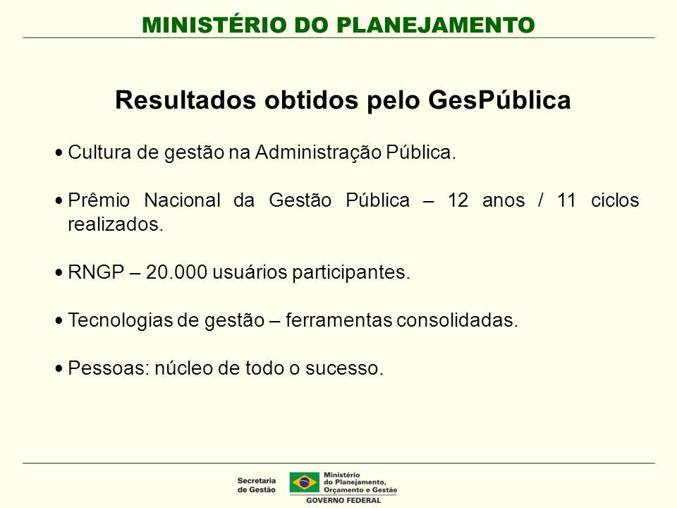 Resultados obtidos pelo GesPública